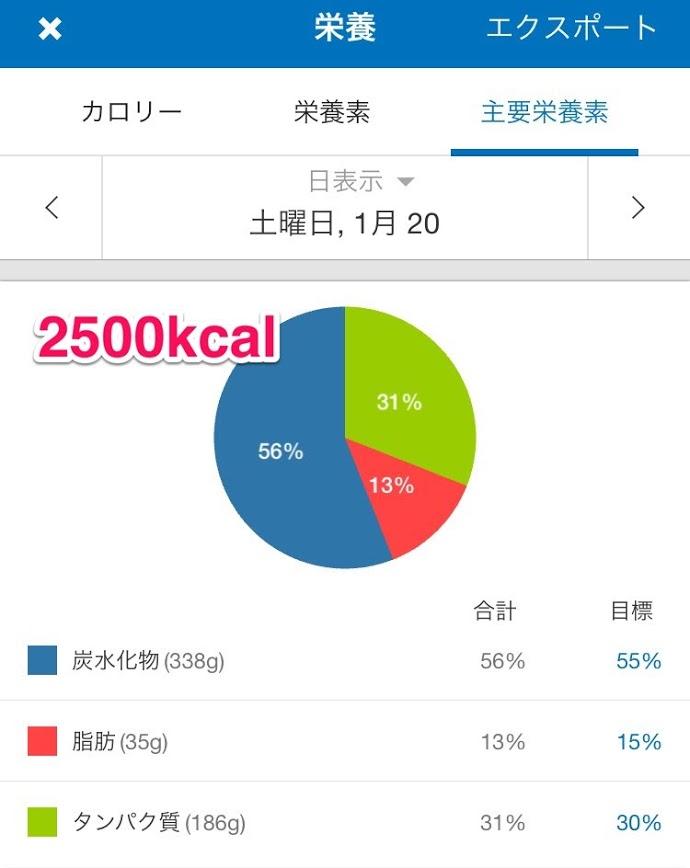 ダイエット-減量-体重-増えた