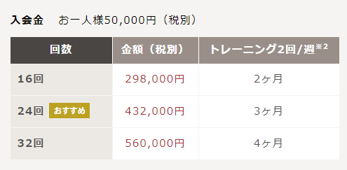 RIZAP(ライザップ)価格
